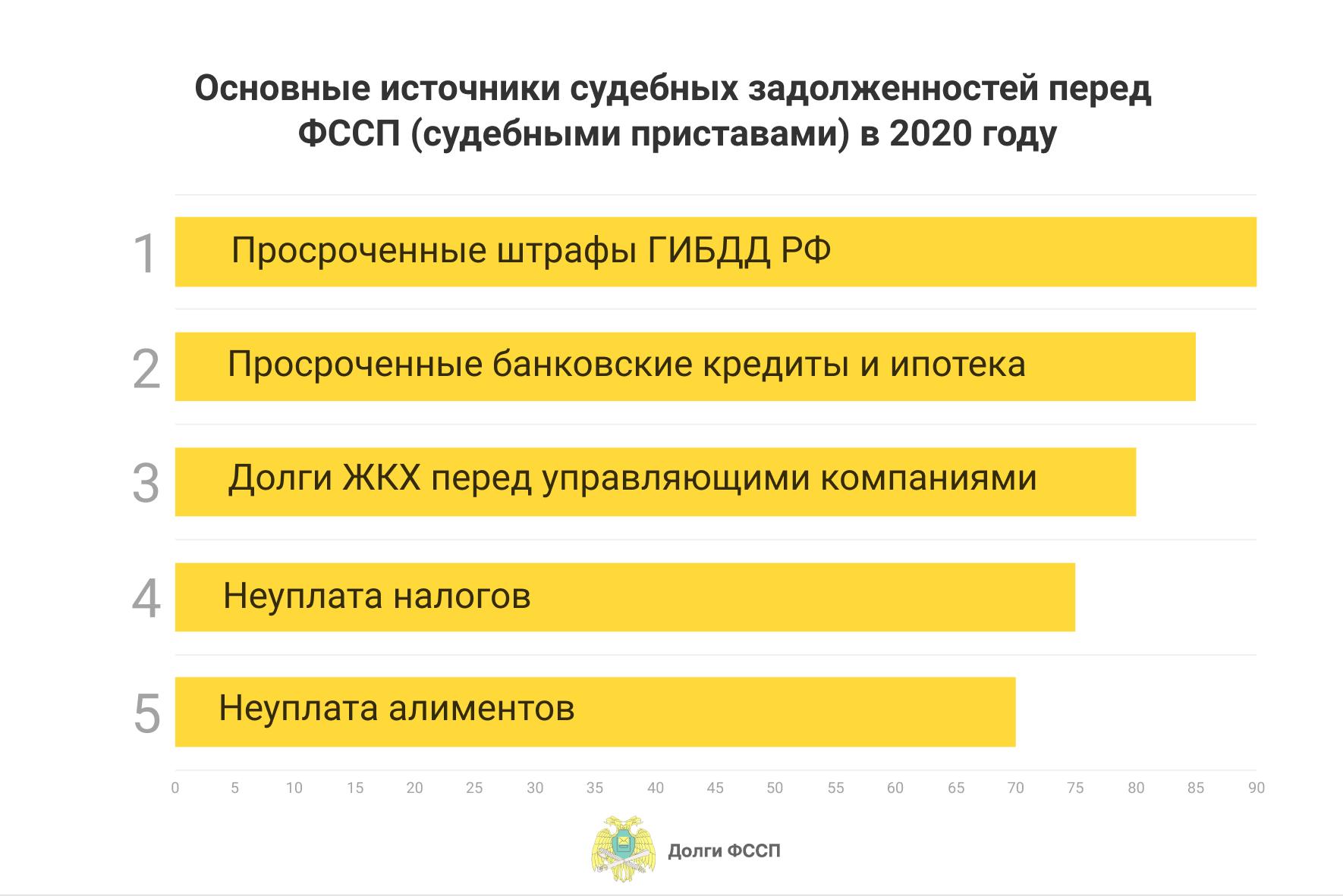 какие долги переходят судебным приставам в фссп в 2020 году?